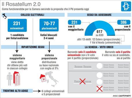 Rosatellum 2 0 l 39 abc della nuova legge elettorale for Sito parlamento italiano