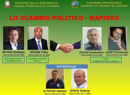 Voto di scambio, arrestato ex sindaco di Vittoria$