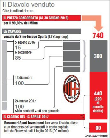 L'iter per la vendita del Milan ai cinesi caparre e closing