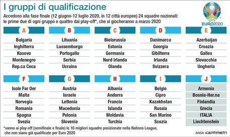 Calendario Euro 2020 Italia.Euro 2020 Mancini Partite Vanno Giocate Calcio Ansa It
