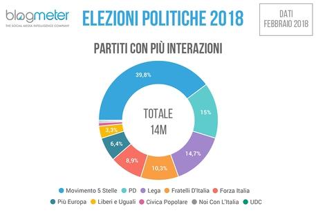 Salvini e il suo progetto 'conquistano' CasaPound
