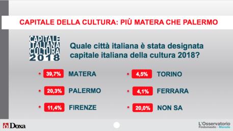 Palermo capitale della cultura 2018: lo sa solo il 20% degli italiani$