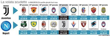 Calendario Juve E Napoli.Juve Napoli Ecco La Volata Per Lo Scudetto Sport Ansa It