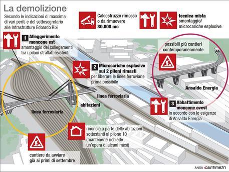 Genova. Toninelli: 'Autostrade mette soldi, ponte lo facciamo noi'