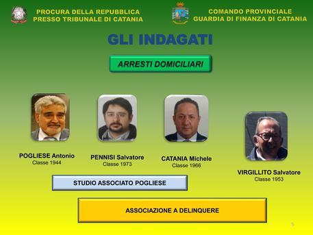 Bancarotta, nove arresti a Catania$