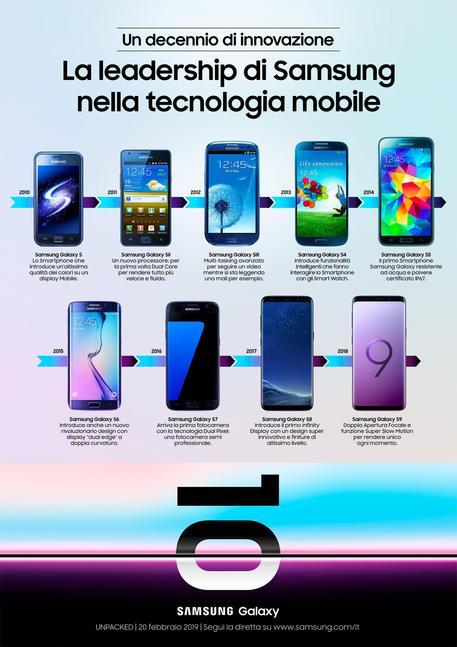 Samsung Galaxy S, i top di gamma compiono 10 anni - Hi-tech - ANSA