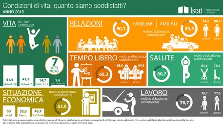 Istat: gli italiani danno un 7 alle loro condizioni di vita