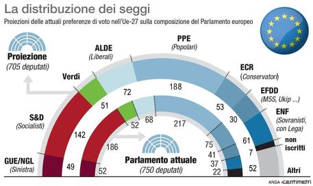 europee 2019 proiezioni parlamento ue 29 marzo