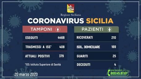 Codiv-19, contagiate 721 persone in Sicilia, 85 in più rispetto a ieri