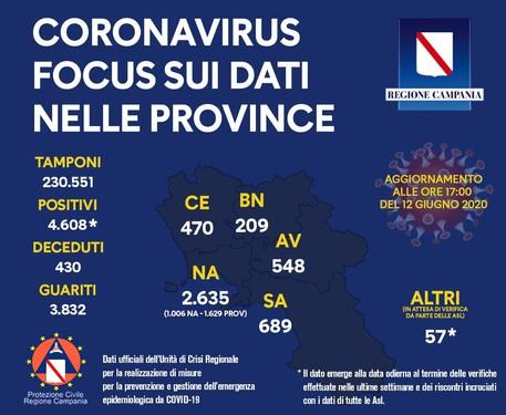 Coronavirus: in Campania zero decessi e 35 guariti