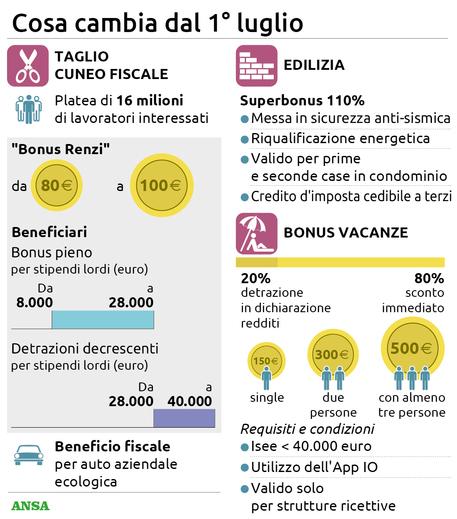 Agevolazioni fiscali, cosa cambia dal 1 luglio LA GRAFICA © Ansa