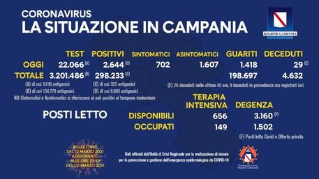 Covid, De Luca: contiamo di liberare la Campania entro il 2021