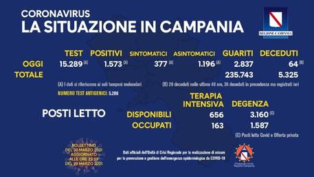 Covid: i dati dei contagi e dei vaccini in Campania