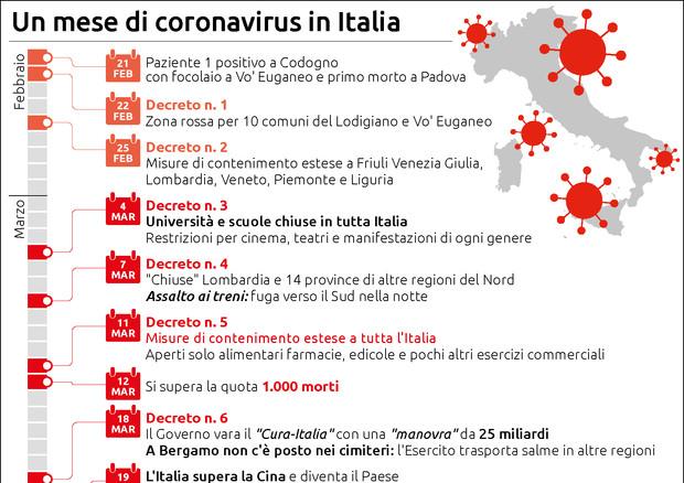 Un mese di Coronavirus © Ansa