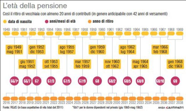 L 39 et della pensione il grafico primopiano for Numero dei parlamentari