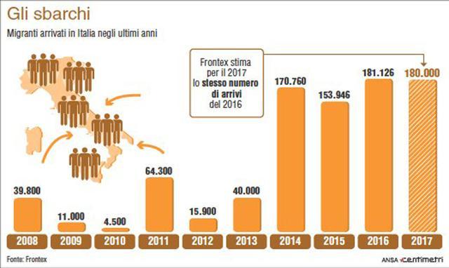 I dati sugli arrivi di migranti in italia negli ultimi 9 for Aste giudiziarie milano ultimi arrivi
