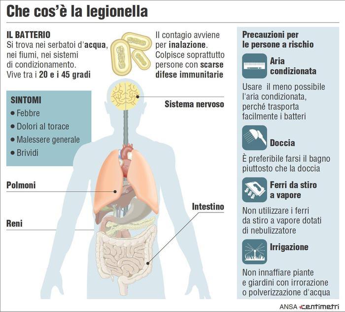 A Parma emergenza legionella, 19 casi