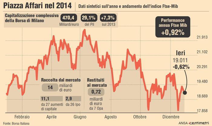 9d403f8f24 Borse: Milano chiude in forte calo, -3,27% - Economia - ANSA.it