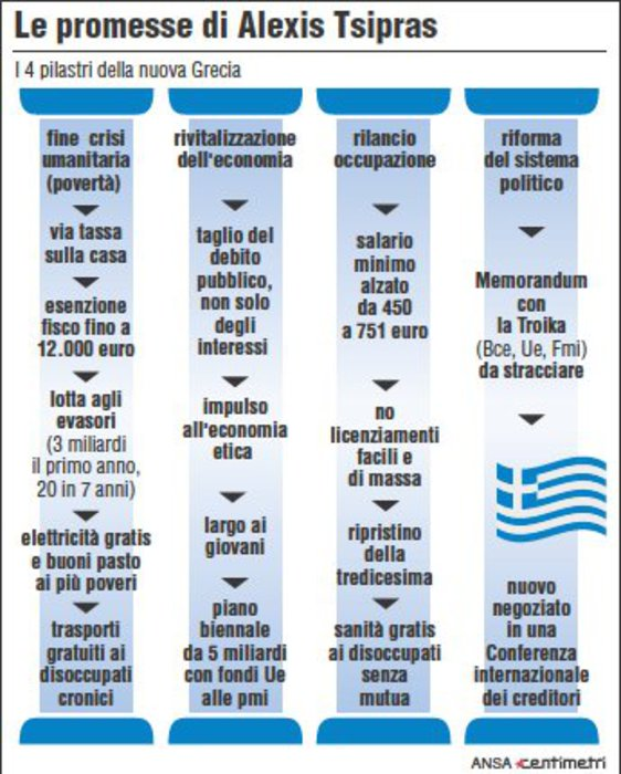 Elezioni in Grecia: Vince Syriza di Tsipras. Exit-poll, risultati, conseguenze. 1836963c3be4e0f4170c40ee67a654fb