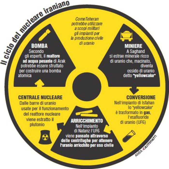 Il ciclo del nucleare iraniano
