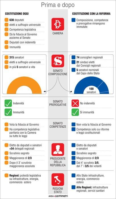Referendum costituzionale 2016 com 39 e come sar il for Struttura del parlamento