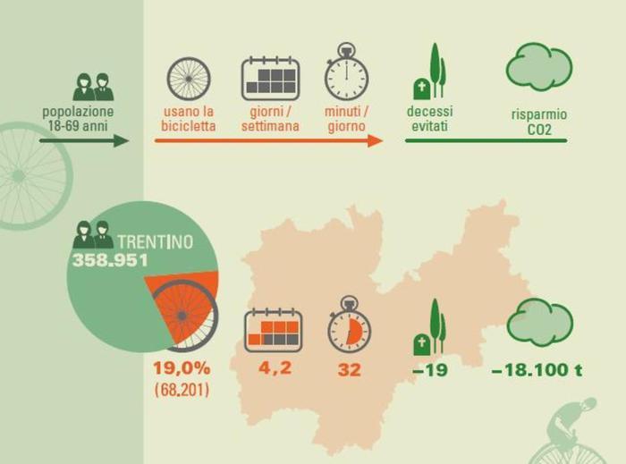 Salute Trentino: andare in bici evita 19 decessi l'anno