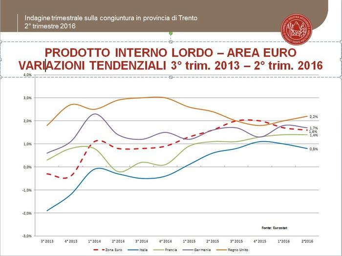 Imprese Trentino: +1,9% fatturato