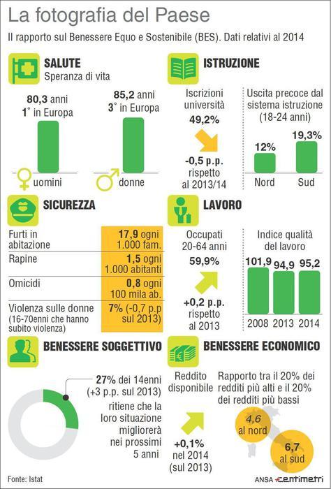 Novita Nel Def Arrivano Gli Indicatori Di Benessere Economia Ansa It