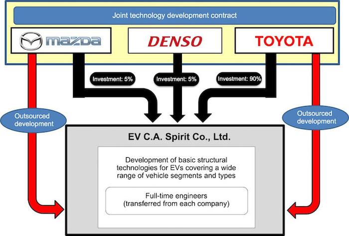 Case giapponesi si alleano per sviluppare elettromobilit for Foto case giapponesi