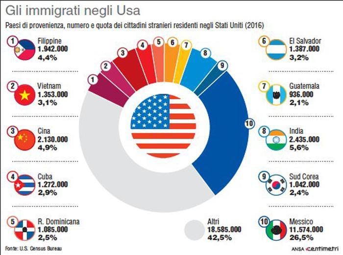 No immigrati da Haiti e Africa, sono cesso di Paesi