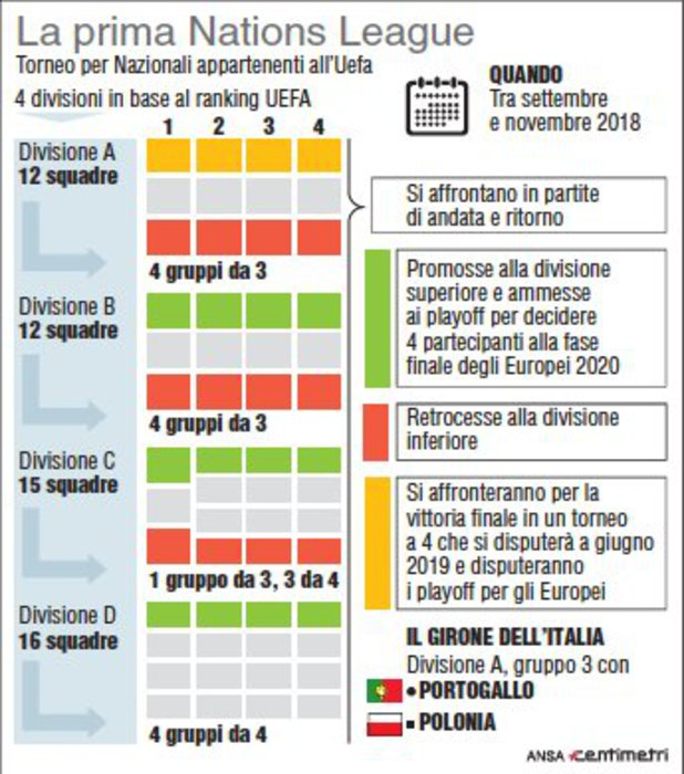 Calendario Europei2020.Come Funziona La Nations League Calcio Ansa It