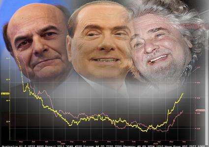 Bersani, Berlusconi, Grillo, e lo spread