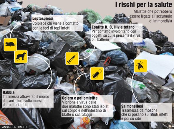 I rischi dai rifiuti