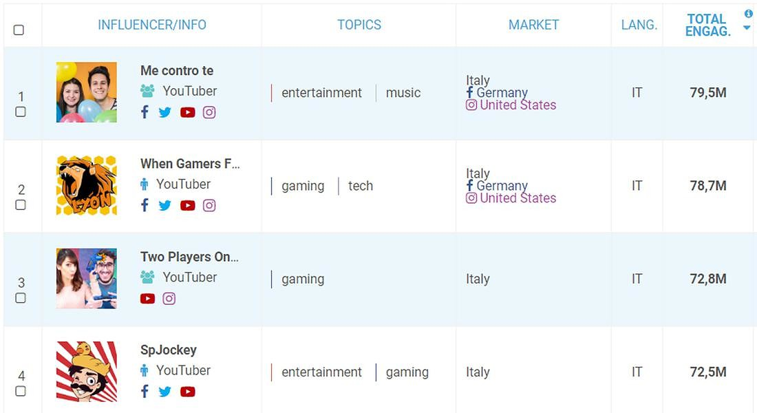 Top ten youtubers italiani © ANSA