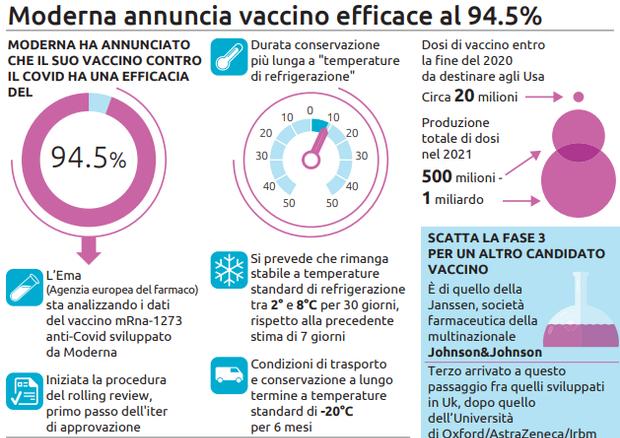Una grafica sul vaccino annunciato da Moderna © Ansa
