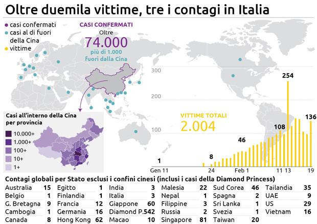 infografica Coronavirus ©