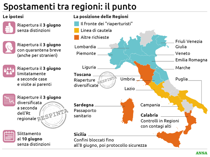 Fase 2, Speranza: 'Sì agli spostamenti tra regioni dal 3 giu