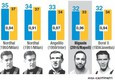 GRAFICA Higuain nella top five (ANSA)
