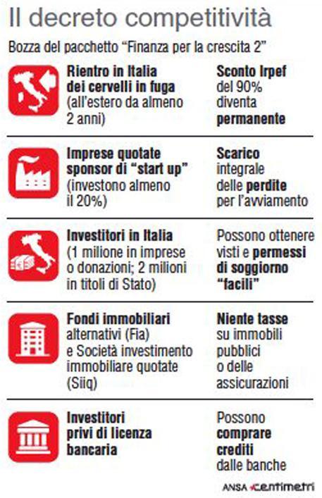 Competitivita Bonus Per Rientro Cervelli Sconti Fiscali A Sponsor Delle Start Up Economia Ansa It