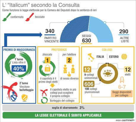 L'Italicum dopo la sentenza della Consulta © ANSA