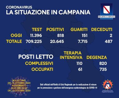 Covid 818 Nuovi Casi In Campania Mai Cosi Tanti Campania Ansa It