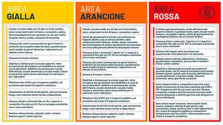 Le zone dell'Italia © ANSA