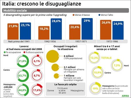 Istat Dai Figli Al Lavoro Il Covid Allarga I Divari In Italia Cronaca Ansa