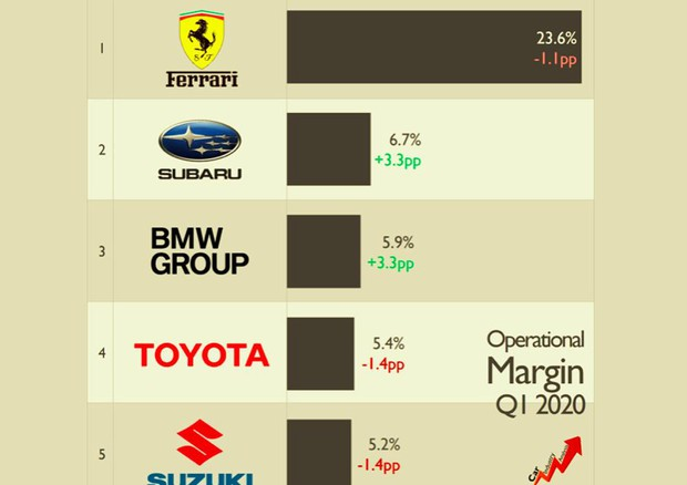 Auto, primo trimestre per Covid industria ha perso 66% utili © Car Industry Analysis