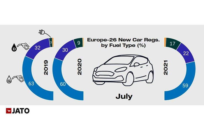 Auto Ue luglio, scendono immatricolazioni salgono Bev e Phev